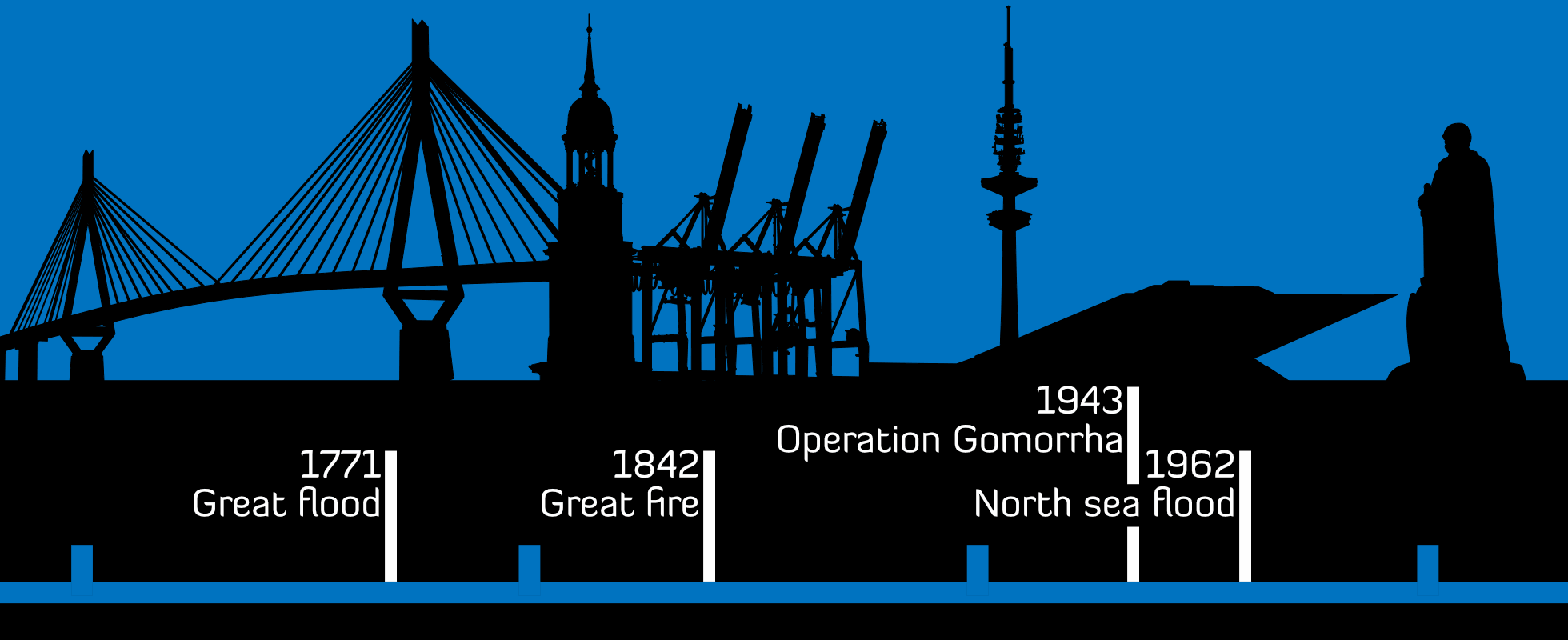 infographic with some desasters that happened to Hamburg, Germany
